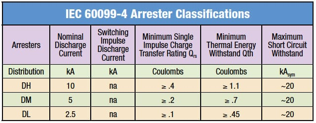 IEC 60099-4 Arrester Classifications  distribution arresters Selecting Ratings for IEC Distribution Arresters Fig