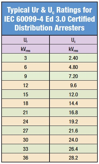 Typical Ur & Uc Ratings for IEC 60099-4 Ed 3.0 Certified Distribution Arresters distribution arresters Selecting Ratings for IEC Distribution Arresters Fig