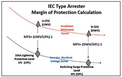 Selecting Ratings for IEC Distribution Arresters distribution arresters Selecting Ratings for IEC Distribution Arresters Fig