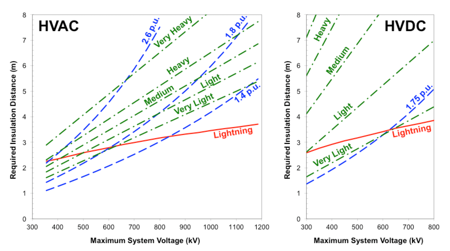 Fig. 2: Comparison of indicative insulation distance requirements (glass and porcelain) for switching (blue) lightning (red) and pollution (green) for HVAC and HVDC systems. dc insulation Principles for Selection of DC Insulation Comparison of indicative insulation distance requirements glass and porcelain for switching blue lightning red and pollution for HVAC and HVDC systems