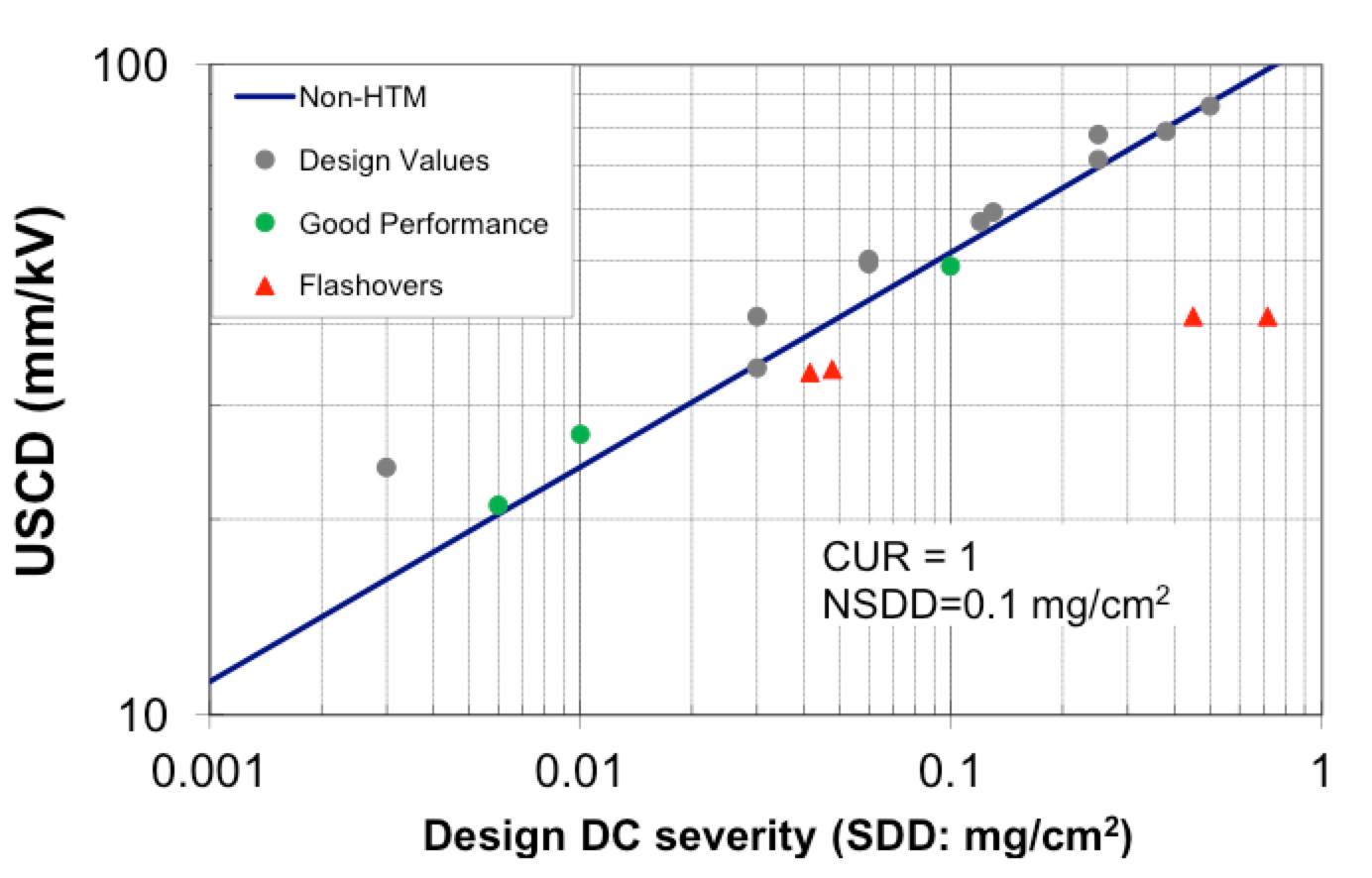 Fig. 8: DC overhead lines: Collected field experience on non-HTM insulators. dc insulation Principles for Selection of DC Insulation DC overhead lines Collected field