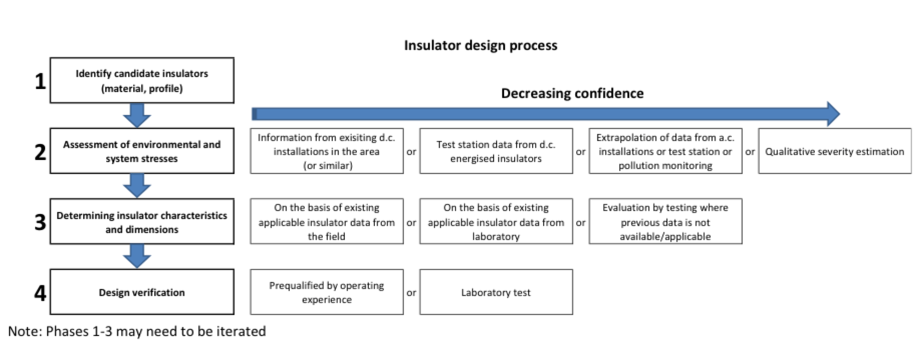 Fig. 3: Insulator selection flow chart. dc insulation Principles for Selection of DC Insulation Insulator selection flow chart