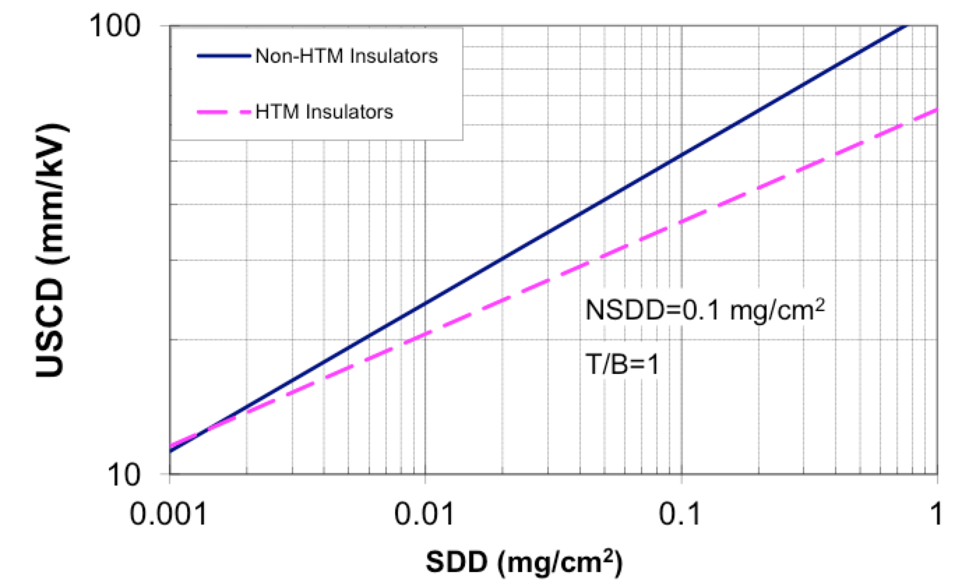 dc insulation Principles for Selection of DC Insulation Median DC flashover characteristics worst case for hydrophobicity transfer and non hydrophobicity transfer material insulators as determined from solid layer laboratory test results