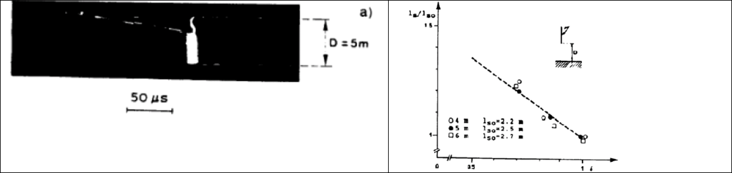 Fig. 2: Switching impulse of positive polarity. Discharge governed by streamers and leaders. Extension of the streamer phase as function of air density (measurements by image converter)  Dielectric Strength & Air Density Switching impulse of positive polarity