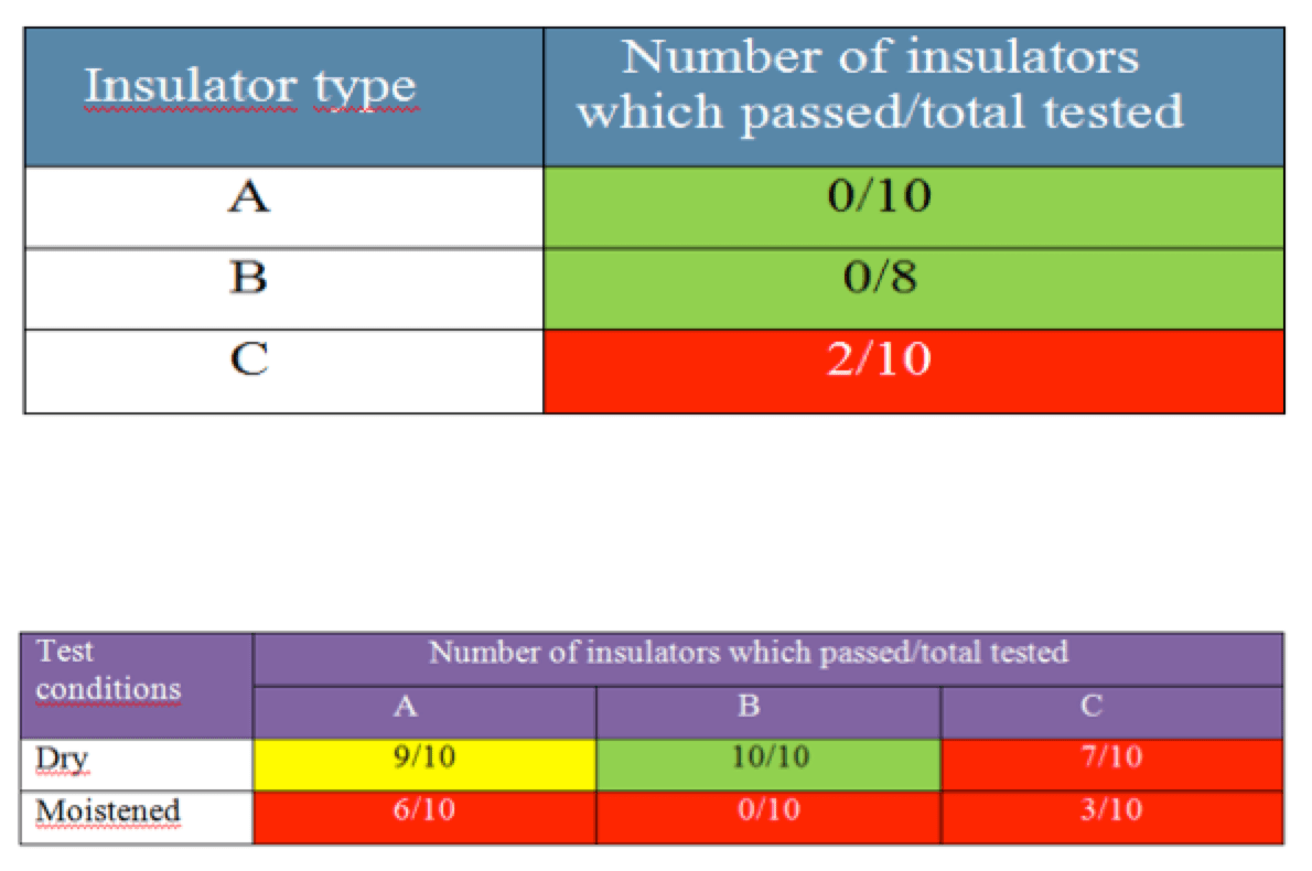 glass insulator Expanded Test Criteria to Ensure Glass Insulator Quality Screen Shot 2017 05 18 at 14
