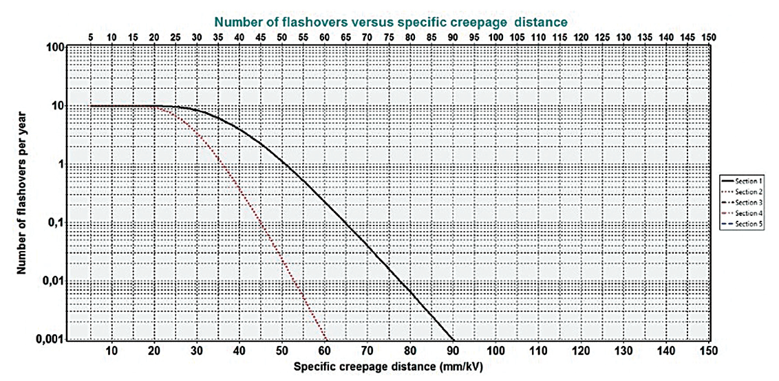 composite insulator Design & Testing Composite Insulators to Verify Pollution Performance Under DC Example of calculation of number of flashovers