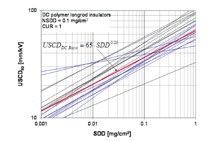 composite insulator Design & Testing Composite Insulators to Verify Pollution Performance Under DC Summary of results on polymeric long rod insulators