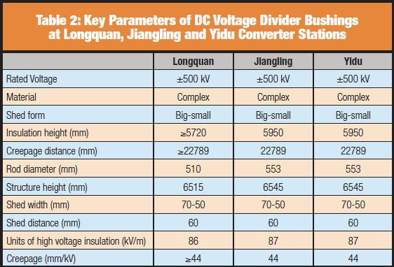 HVDC Converter Station Resolving External Insulation Problems at HVDC Converter Stations Screen Shot 2017 07 28 at 14