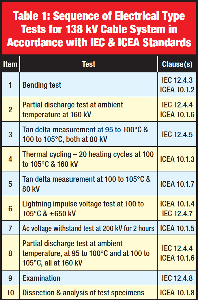 [object object] Innovations in Type & Commissioning Testing of High Voltage Cables Tests for 138 kV Cable System