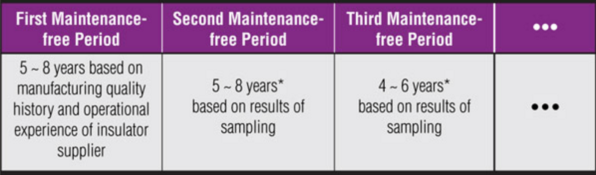 Sampling Based Maintenance: Assessing Condition of Composite Insulators After Years of Service insulator Sampling Based Maintenance: Assessing Condition of Composite Insulators After Years of Service Screen Shot 2017 08 25 at 14