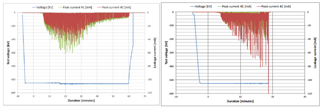 hvdc line Design & Installation of Composite Insulators for New ±525 kV DC Line Leakage current from pollution first test