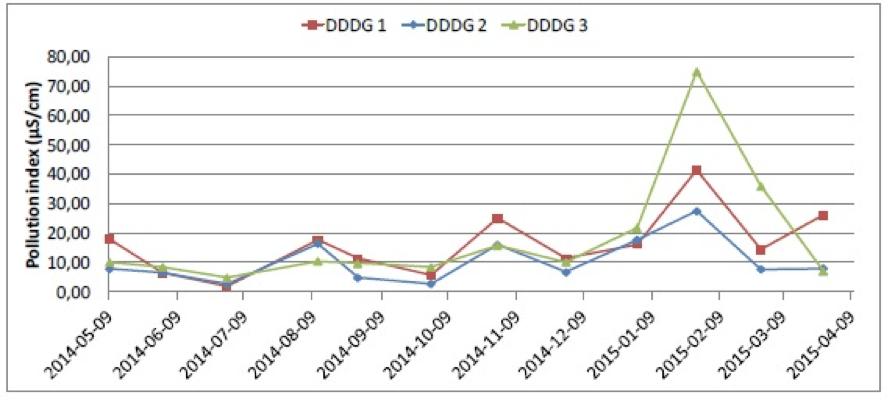 hvdc line Design & Installation of Composite Insulators for New ±525 kV DC Line Results of DDDG measurements