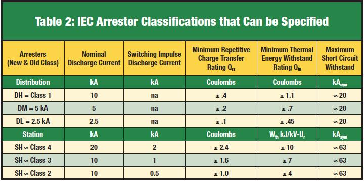arrester Specifying IEC Certified Arresters Screen Shot 2017 09 22 at 14