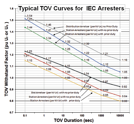 Fig. 1: Typical TOV withstand curves for arresters. arrester Specifying IEC Certified Arresters Screen Shot 2017 09 22 at 14