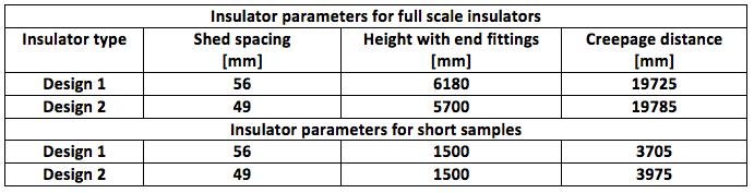 hvdc line Design & Installation of Composite Insulators for New ±525 kV DC Line Table 3
