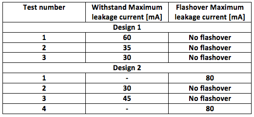hvdc line Design & Installation of Composite Insulators for New ±525 kV DC Line Table 4