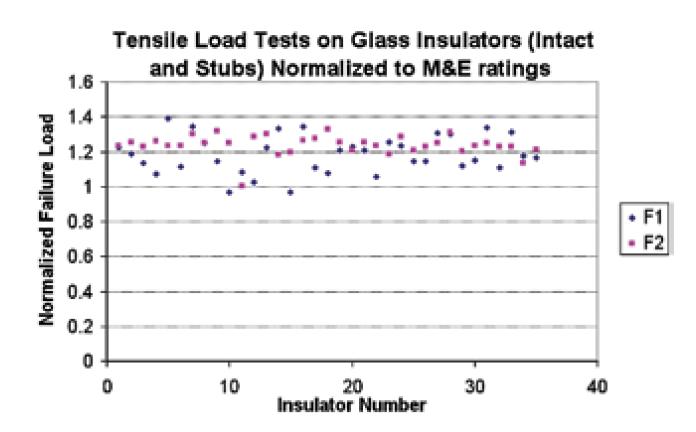 insulator failure Reviewing Modes of Insulator Failure Screen Shot 2017 11 13 at 11