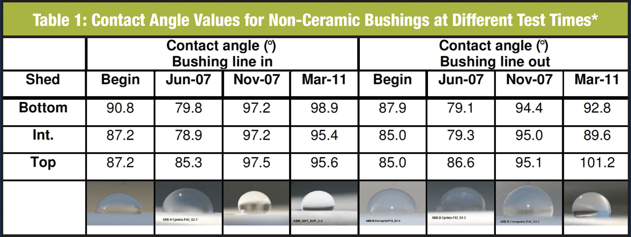 non-ceramic bushing Past Experience in Mexico With Non-Ceramic Bushings in Contaminated & Seismic Areas ows images of water drops on top shed for each evaluation