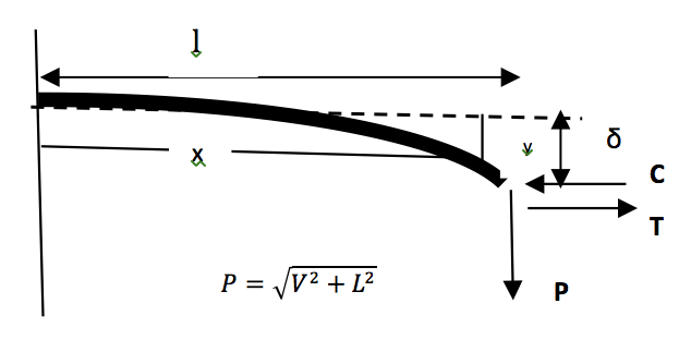 line post Combined Load Limitations of Composite Line Posts Deflection of horizontal beam under combined loading