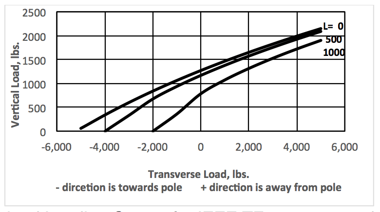 line post Combined Load Limitations of Composite Line Posts Screen Shot 2018 01 02 at 14