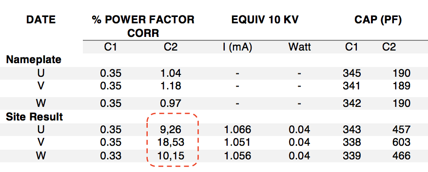 bushing Transformer Bushing Reliability Survey & Risk Mitigation Measures (Part 2 of 2) 10 kV Power Factor Capacitance Measurement 1