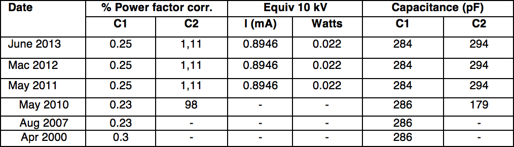 bushing Transformer Bushing Reliability Survey & Risk Mitigation Measures (Part 2 of 2) 10 kV Power Factor Capacitance Measurement