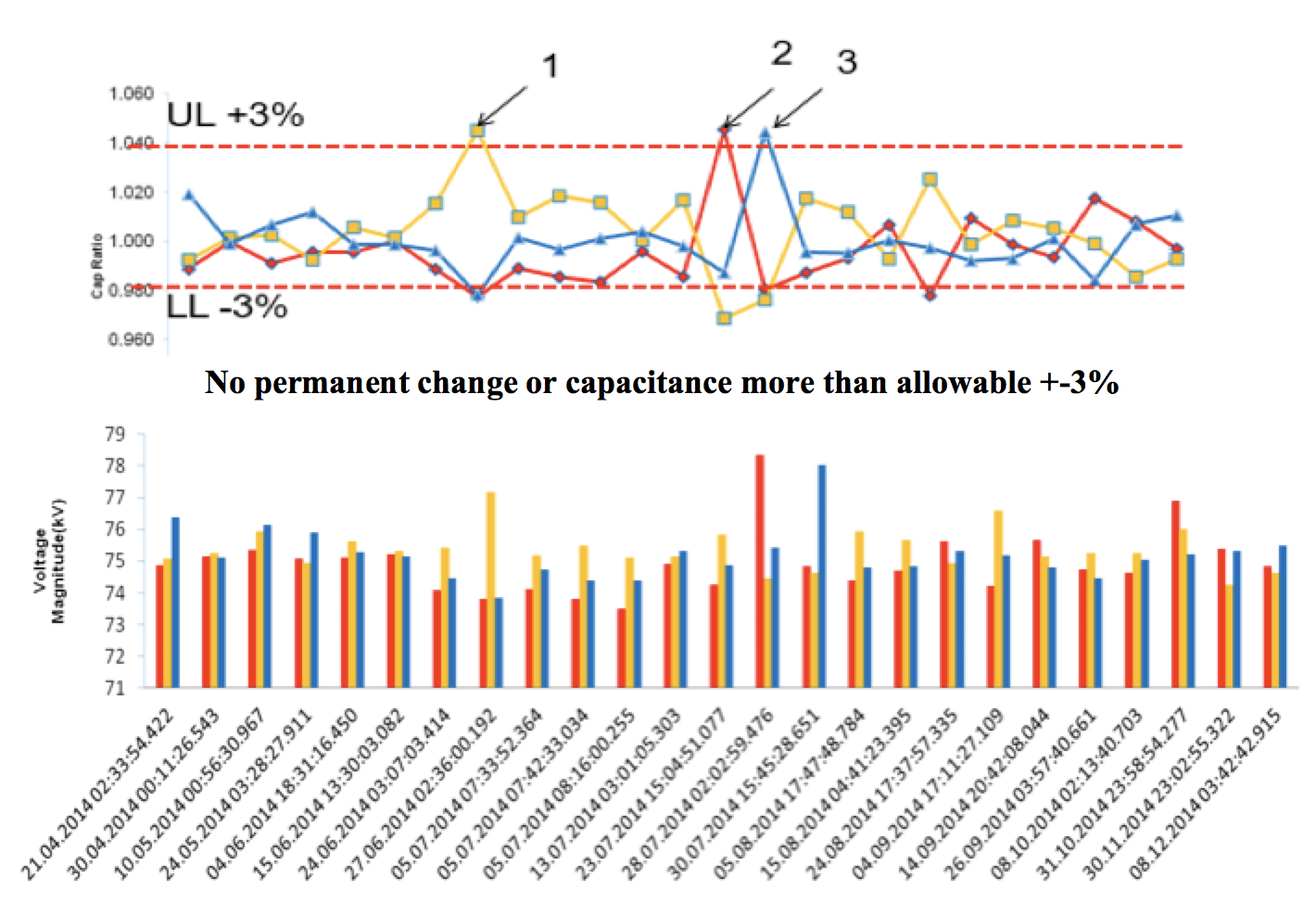 bushing Transformer Bushing Reliability Survey & Risk Mitigation Measures (Part 2 of 2) First RIS bushing installation