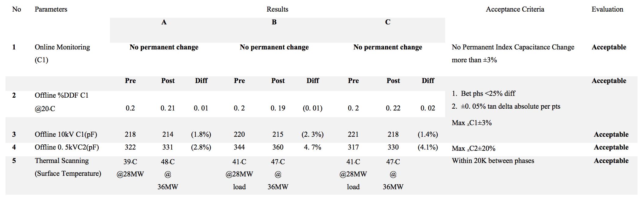 bushing Transformer Bushing Reliability Survey & Risk Mitigation Measures (Part 2 of 2) Results of Measurements of Online Bushing Monitoring