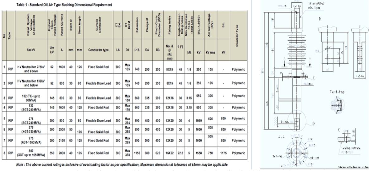 bushing Transformer Bushing Reliability Survey & Risk Mitigation Measures (Part 2 of 2) Screen Shot 2018 02 16 at 15