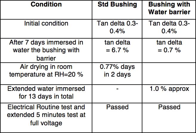 bushing Transformer Bushing Reliability Survey & Risk Mitigation Measures (Part 2 of 2) inmr1 1