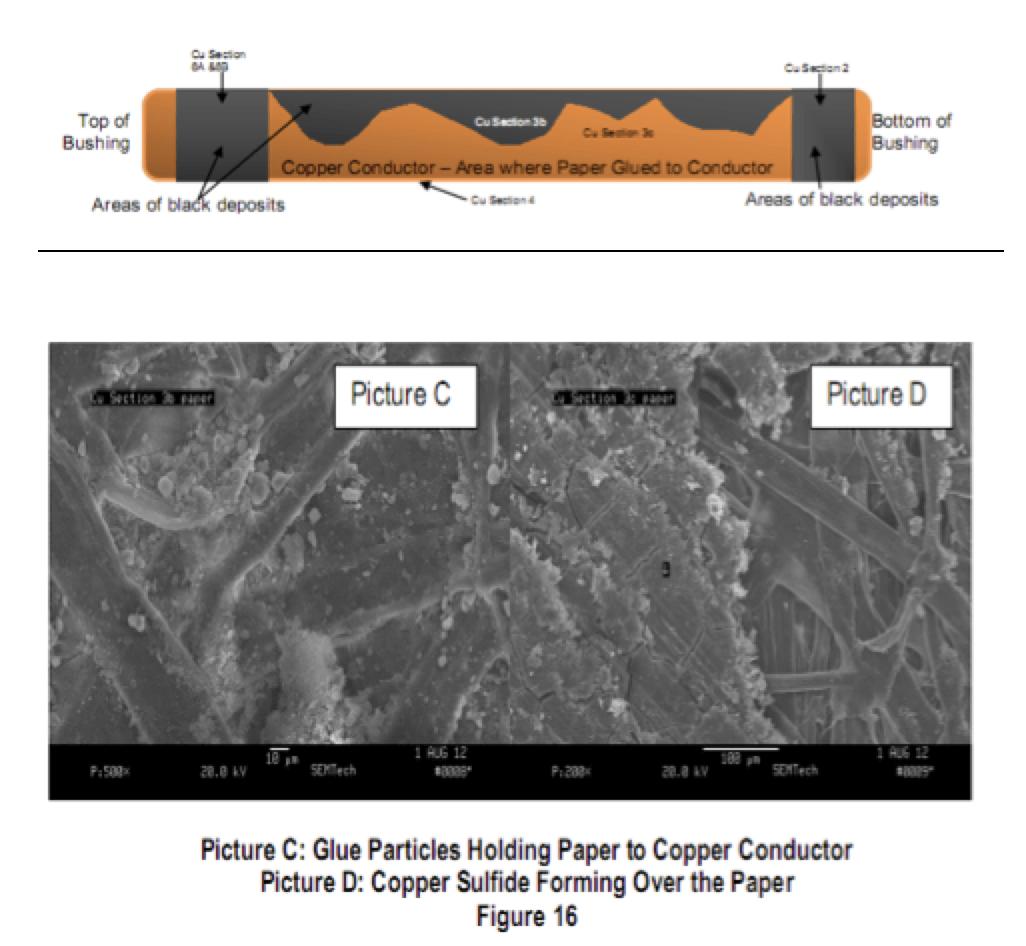 bushing Transformer Bushing Reliability Survey & Risk Mitigation Measures (Part 2 of 2) inmr4