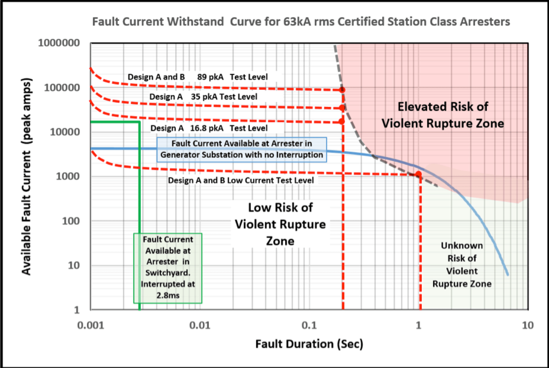 Station Class Arrester station class arrester Fault Current Withstand Capability of Station Class Arresters Fault current withstand curve