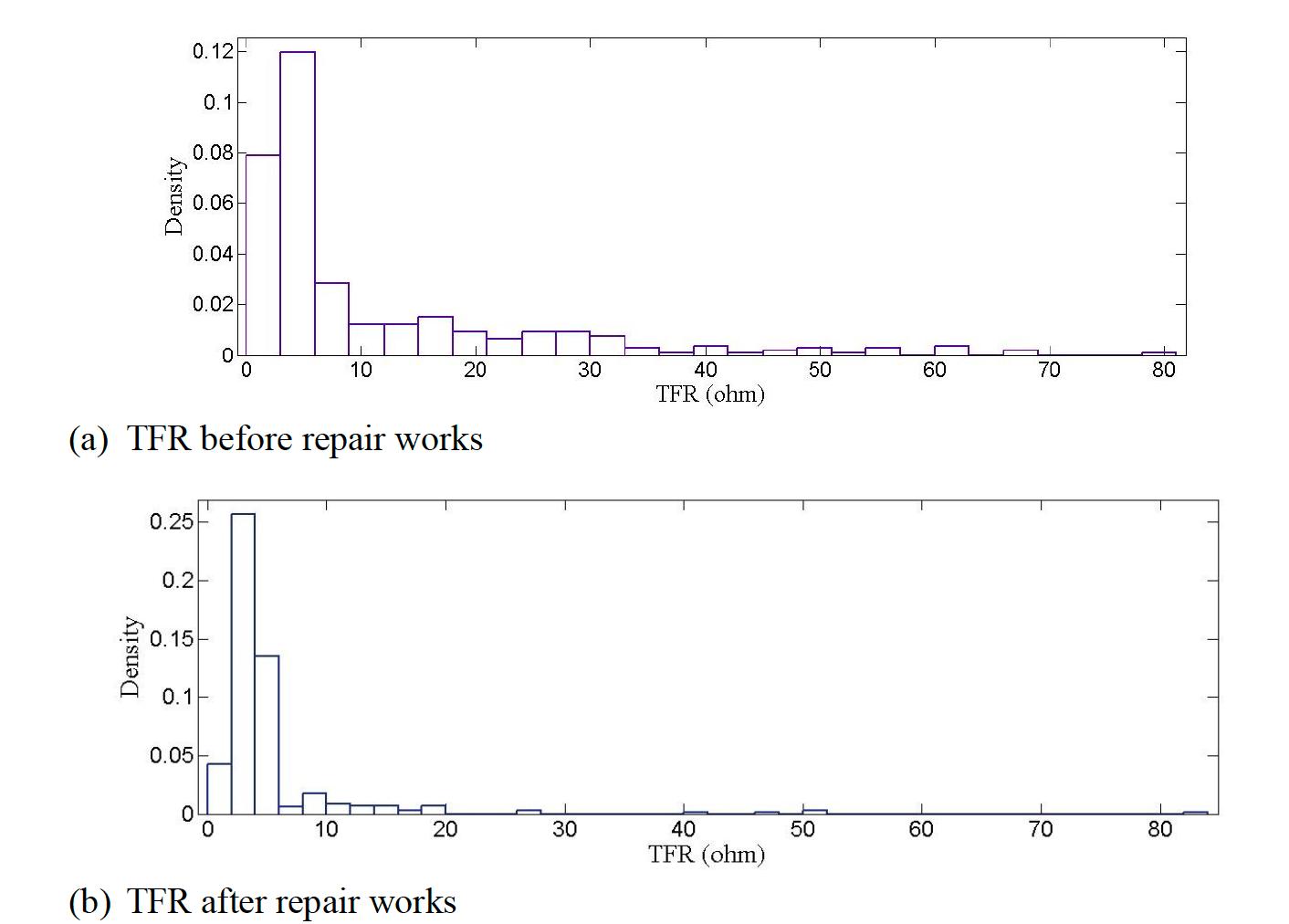 arrester Arresters Improve Transmission Line Performance in Malaysia Histogram of measured TFR