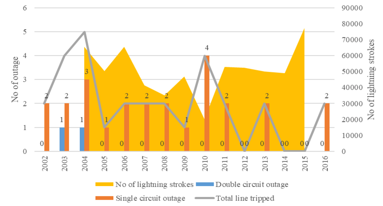 arrester Arresters Improve Transmission Line Performance in Malaysia Number of line outages versus number of lightning strokes