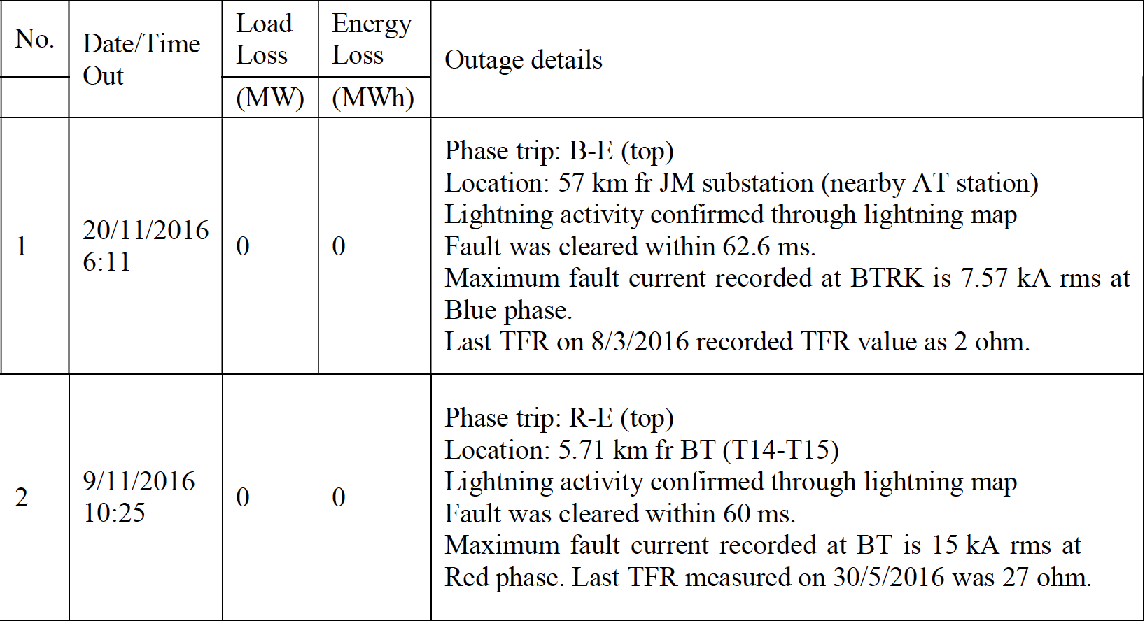 arrester Arresters Improve Transmission Line Performance in Malaysia Summary of Outage Records for 500 kV AT  E2 80 93 BT Line