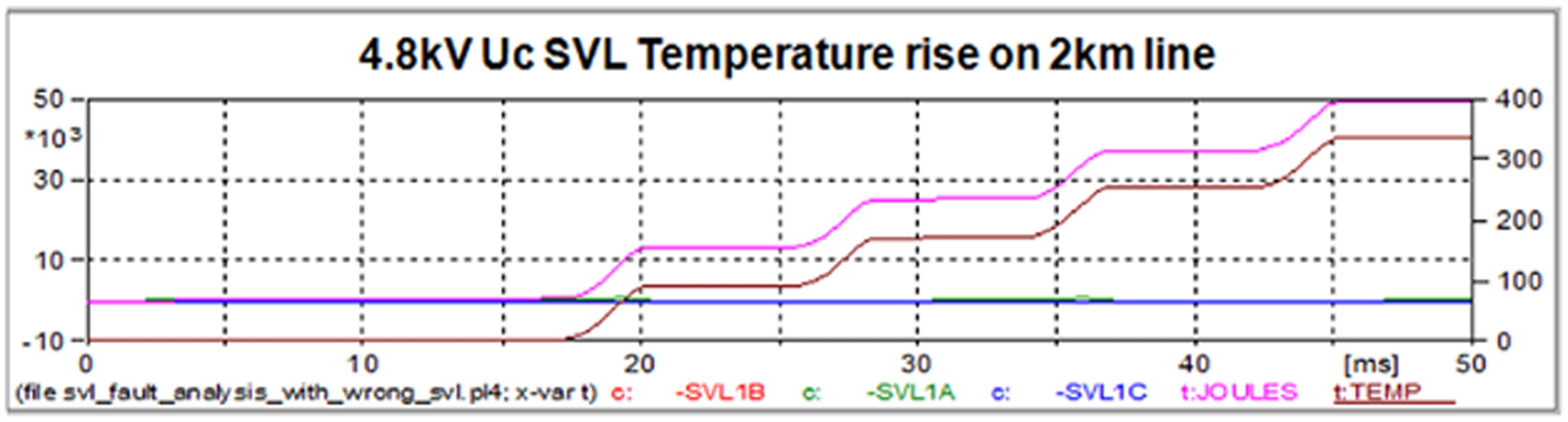 Fig. 11: Temperature rise of improperly sized SVL showing imminent failure if breaker does not immediately interrupt fault. power cables Sheath Voltage Limiters Protect HV Power Cables Figure 11 Temperature Rise of SVL