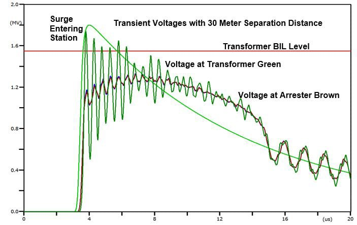 arrester Arrester − Transformer Separation Distance in Substations Figure 4 with annotations large