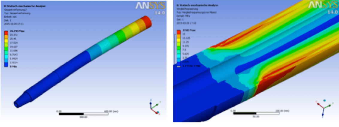 bushing Methods to Enhance Safety & Increase Reliability of Bushings Evaluation of stress areas of bushing under selected load scenarios
