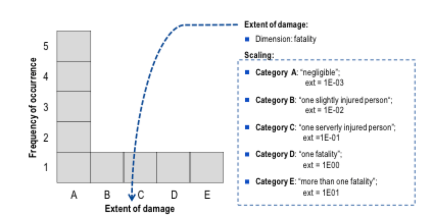 bushing Methods to Enhance Safety & Increase Reliability of Bushings Extent of damageseverity on x axis