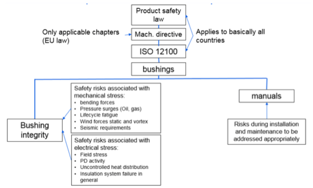 bushing Methods to Enhance Safety & Increase Reliability of Bushings Hierarchy of relevant standards and relevance for bushing design