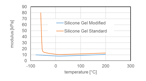properties of silicone Chemistry & Properties of Silicones Modulus of standard silicone gel and modified silicone gel exposed to high and low temperatures