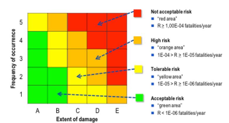 bushing Methods to Enhance Safety & Increase Reliability of Bushings Resulting risk matrix