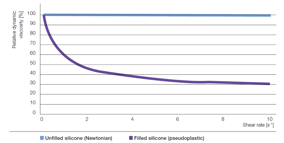 properties of silicone Chemistry & Properties of Silicones Rheological behavior of silicones
