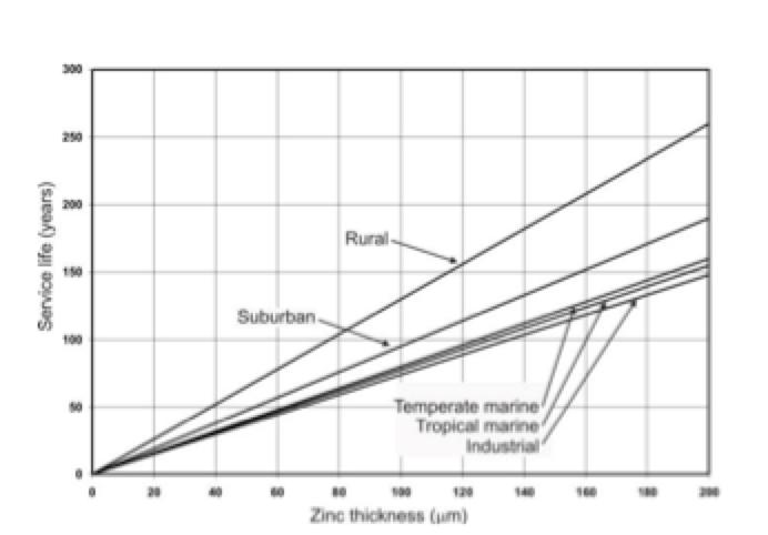 insulator design Insulator Design, Standards & Operating Parameters Zinc thickness versus service life