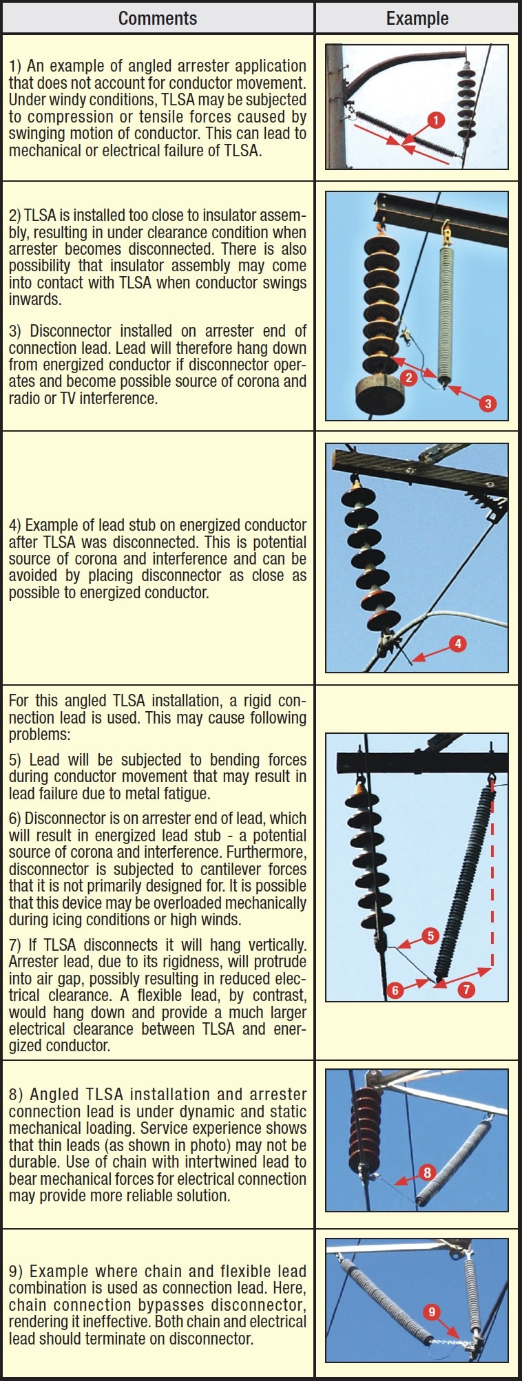 line arrester Lead Stresses on Line Arresters Typical Installation Issues for NGLAs Mounted onto Tower or Hung from Cross arm