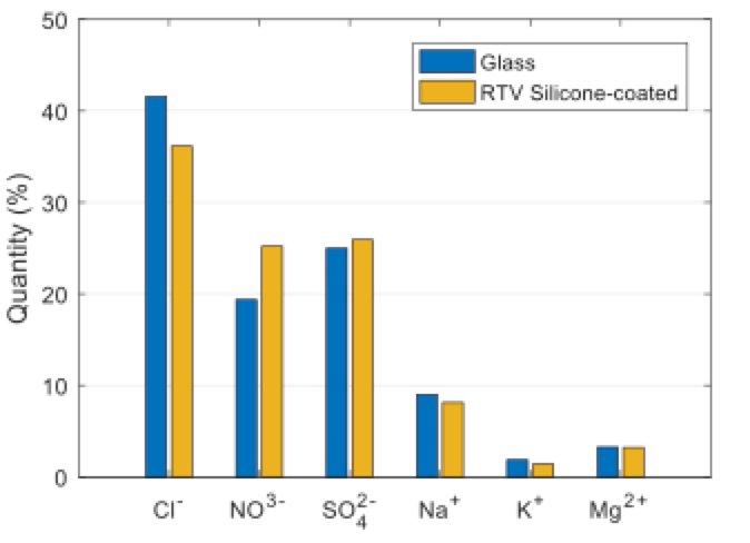 rtv-coated insulator Testing RTV-Coated Insulators Findings from chemical analysis of pollutants on glass and RTV coated glass
