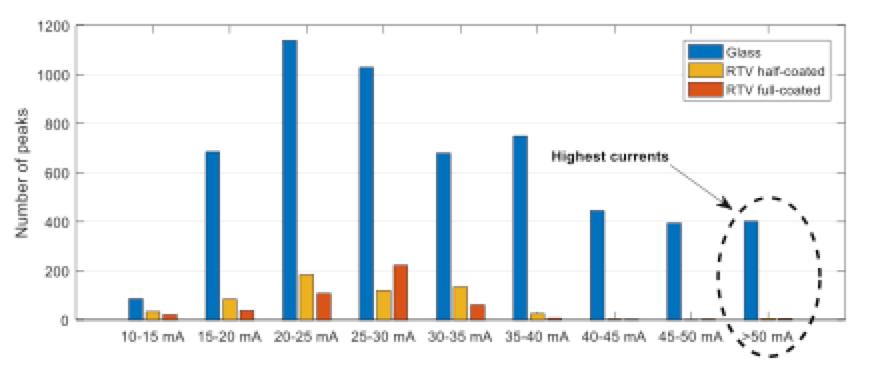 rtv-coated insulator Testing RTV-Coated Insulators Number of leakage current pulses