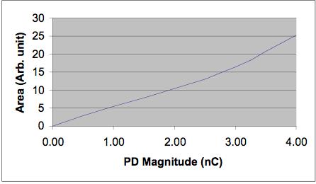 corona camera Corona Cameras Help Inspect Composite Insulators Plot between illuminated pixel area and PD magnitude