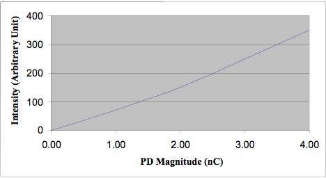 corona camera Corona Cameras Help Inspect Composite Insulators Plot between pixel intensity and PD magnitude