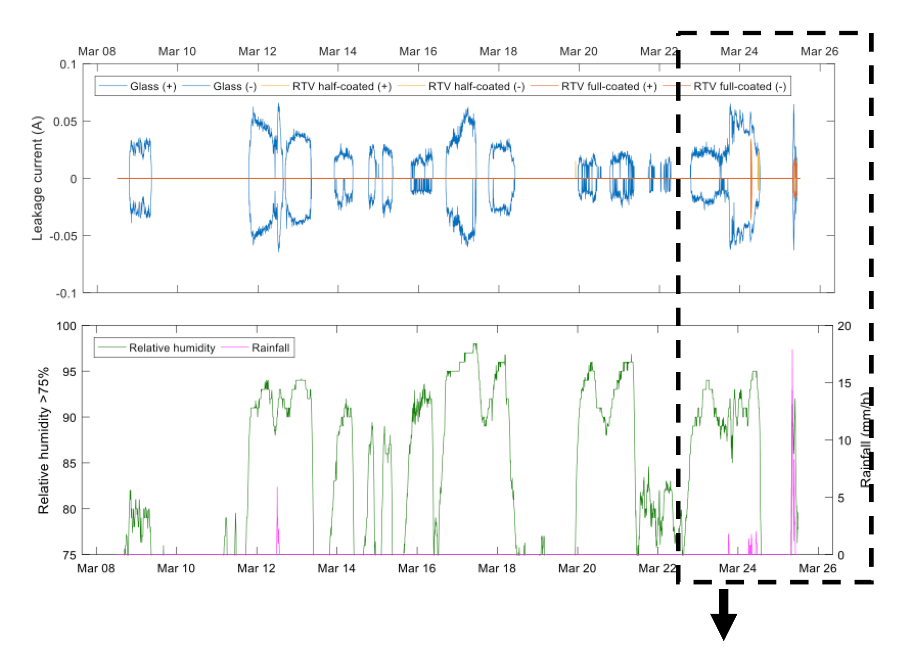 rtv-coated insulator Testing RTV-Coated Insulators Screen Shot 2018 09 24 at 10
